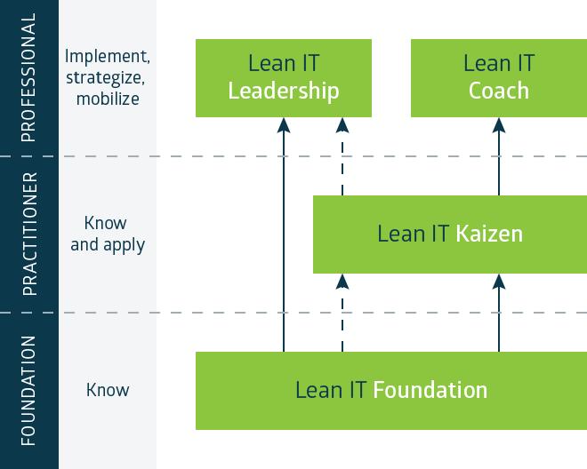 Certificação Lean IT