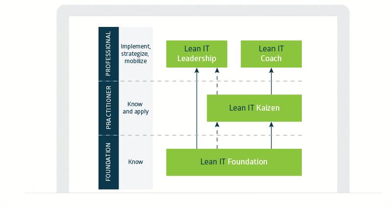 Lean IT Association (LITA) - Lean IT Education and Certification